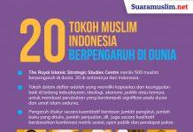 Infografis 20 Tokoh Islam Berpengaruh