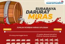 Surabaya Darurat Miras
