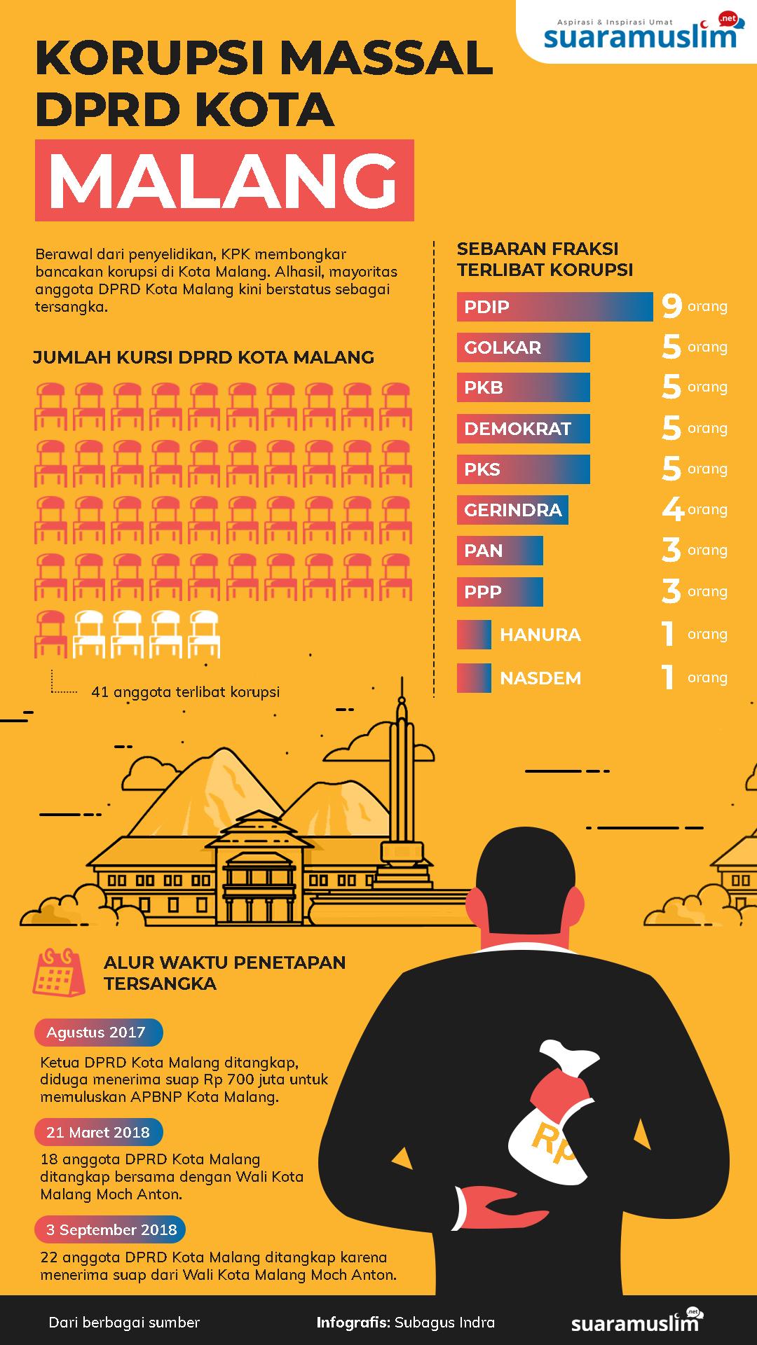 Korupsi DPRD Malang