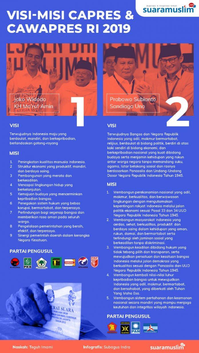 Usung Kemandirian Indonesia, Ini Visi – Misi Calon Presiden RI 2019
