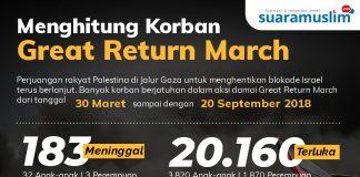 Korban Great Return March