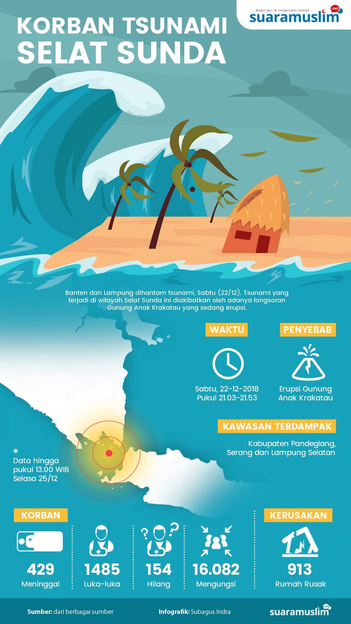 Koban Tsunami Selat Sunda