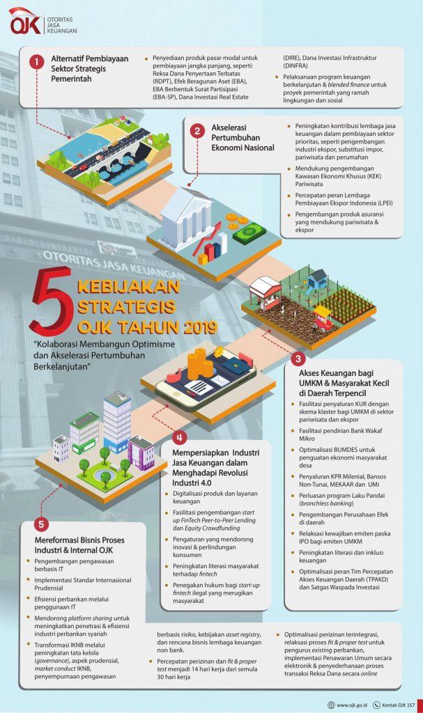 Inilah 5 Kebijakan Otoritas Jasa Keuangan di 2019 Yang Perlu Kamu Ketahui.